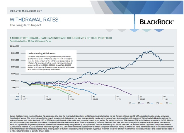 blackrock-withdrawal-rates