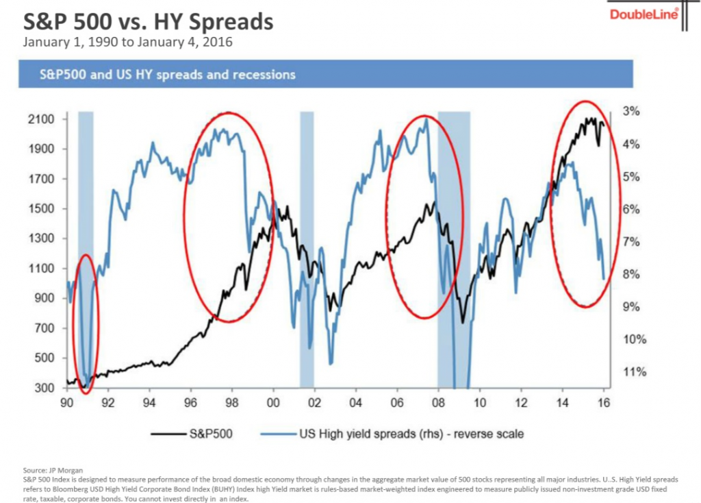 According to DoubleLine, the stock market or the HY bond market is wrong here. Source: DoubleLine.