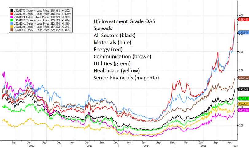 hy-bond-spreads.