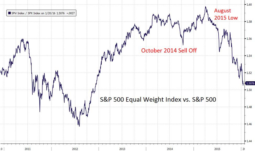 S&P-500-equal-weight-index