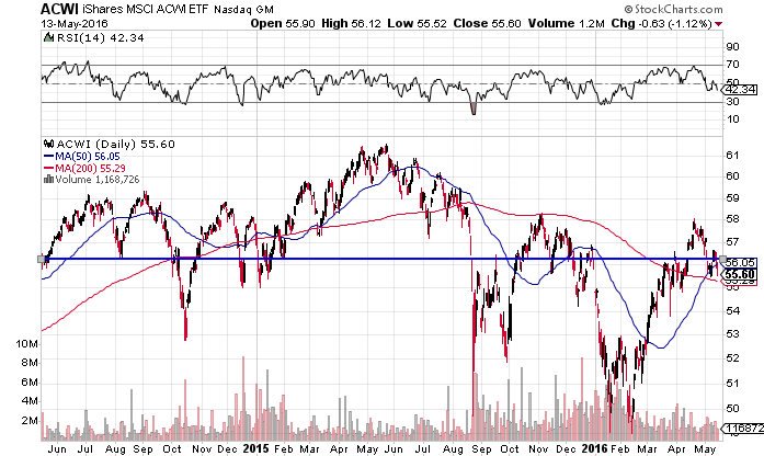 Global stocks, as represented by the ACWI ETF are flat over the last 24 months. Source: StockCharts.com