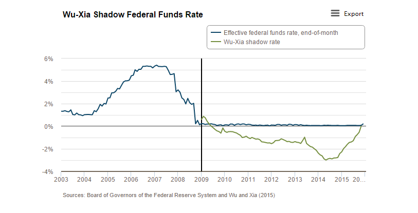 shadow-fed-funds-rate